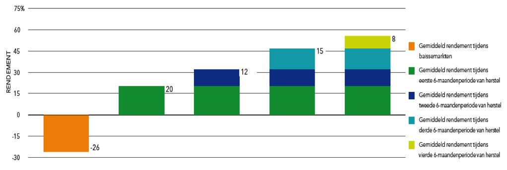 Rendementspatronen tijdens een aandelenmarktcyclus